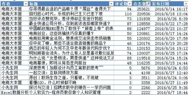用Excel加数据挖掘写自媒体爆款文!